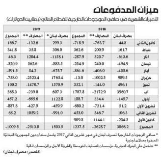 مصرف لبنان «يتلاعب» بحسابات ميزان المدفوعات!